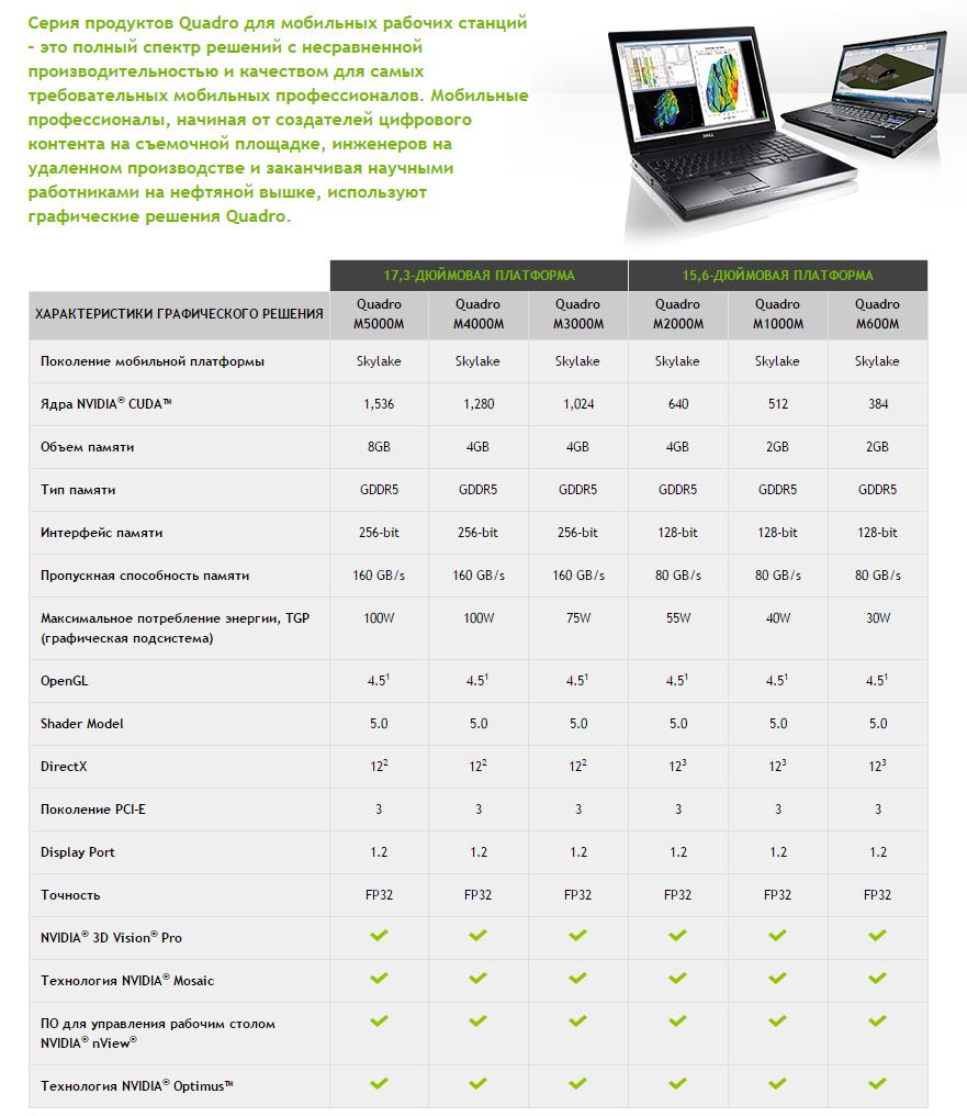 Новые мобильные графические карты NVIDIA ...